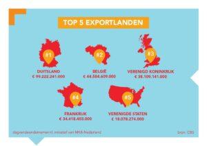 exportlanden